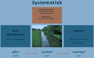 Artikel gepubliceerd: inzicht in stuurbaarheid en kosten van beheer en onderhoud watersysteem