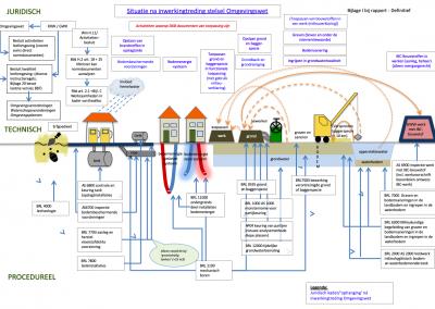 Omgevingswet & impact op milieurichtlijnen en protocollen (2018 – 2019)